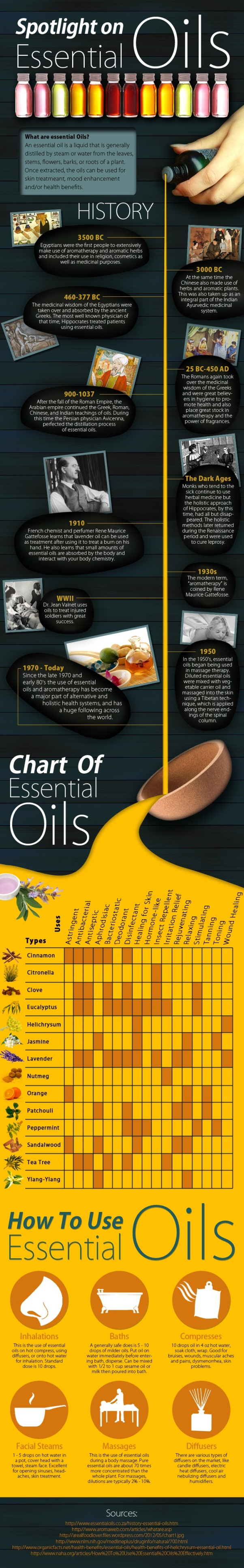 spotlight-on-essential-oils